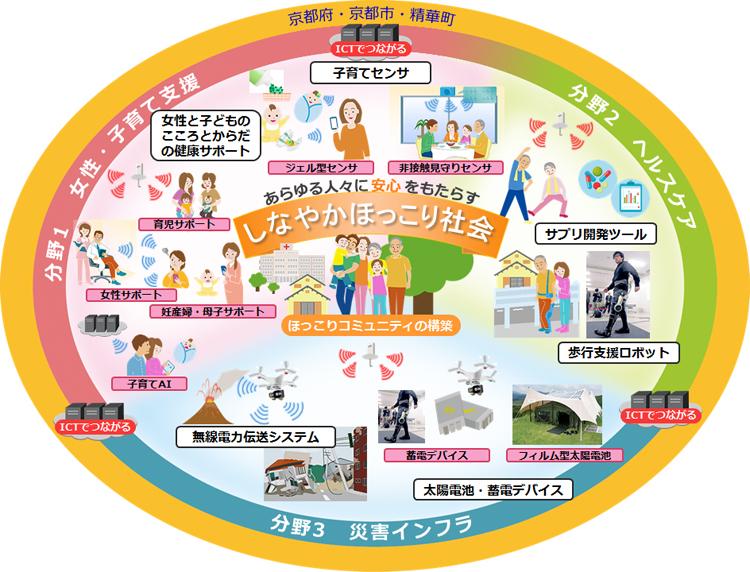 京都大学COI 目指す社会