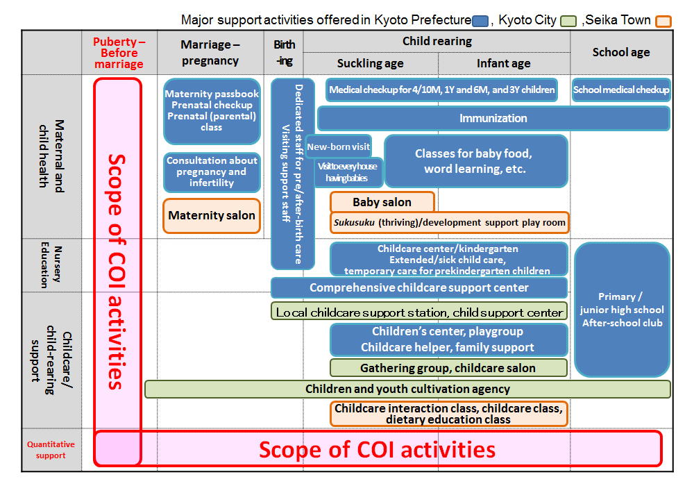 Positioning of activities held by municipalities and COI