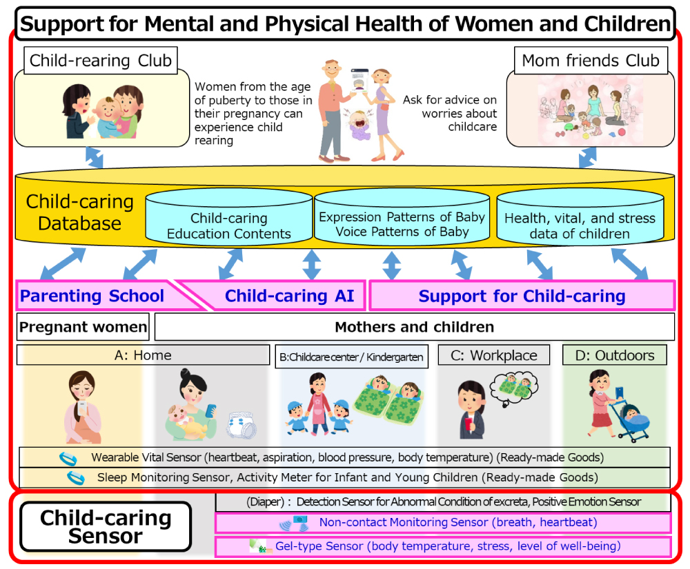 Support for Women and Child-caring / Full picture