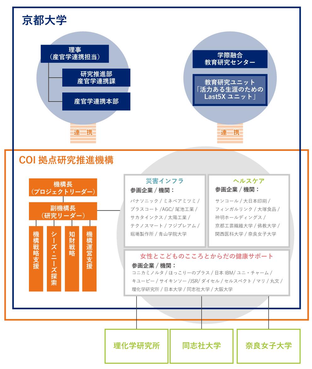 京都大学COI拠点研究推進機構体制図